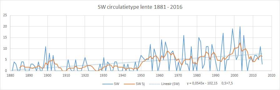 SW lente