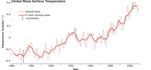 global mean temp giss