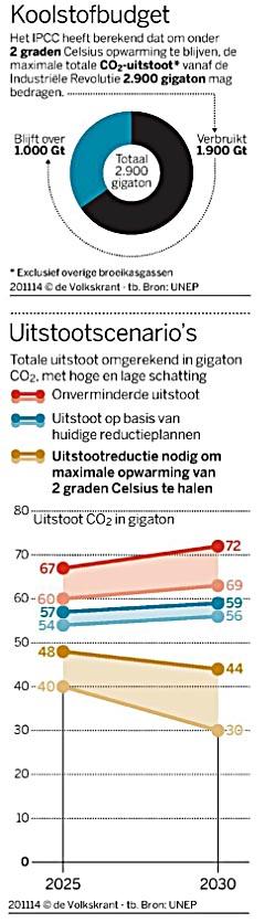 koolstofbudget