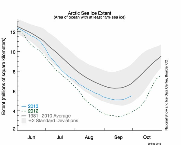 nsidc arctic sea ice 10 2013