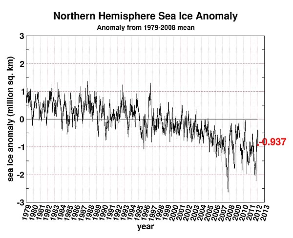 sea ice anomaly nh 1-12