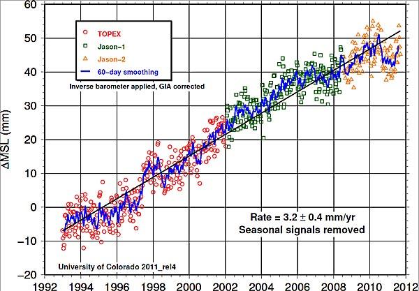 sea level 2011