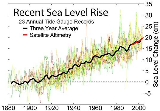 sea level3