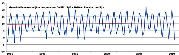 temp bilt 1985 2010