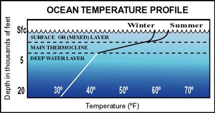 temp ocean1