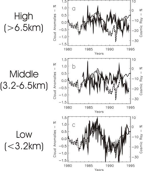 wolken - cosmic rays svensmark