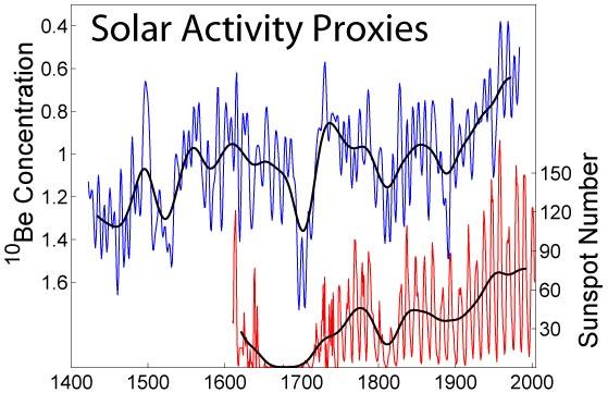 zonneproxies
