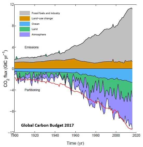 waarheid over Carbon dating