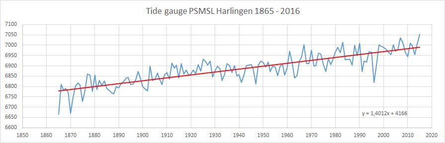 Harlingen tide gauge 1865 2016