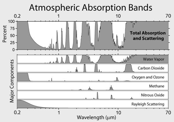 absorptie