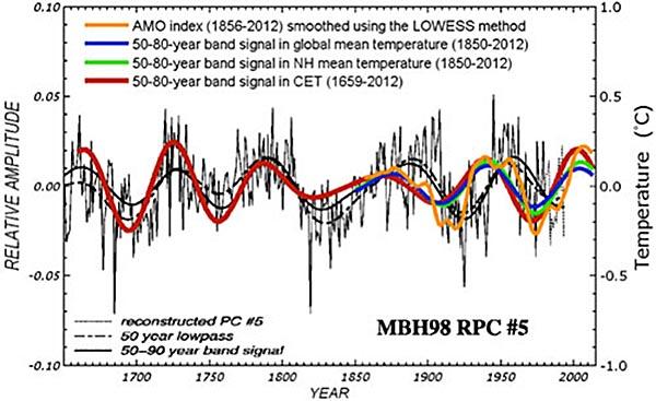 amo index door eeuwen