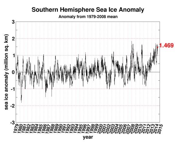 antarctic sea ice anomaly 6 2014