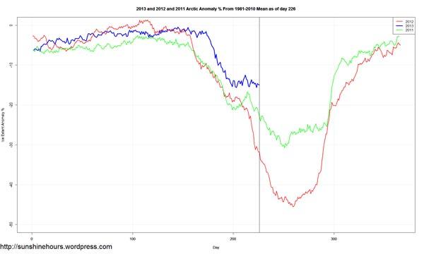 arctic sea ice extend 8 2013 b