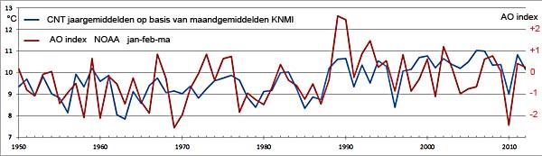 cnt ao 1950-2012