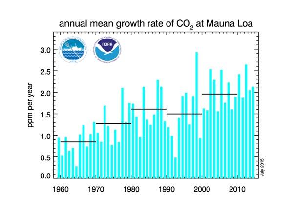 co2 1958 2015 groei