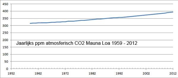 co2 1959 2012