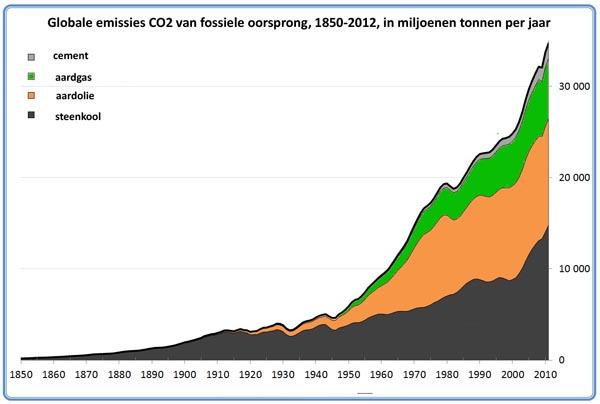 co2 emissies