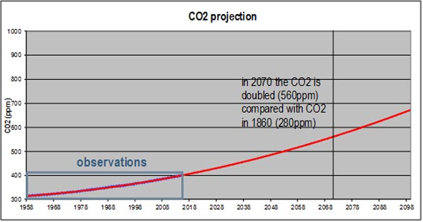 co2 projection