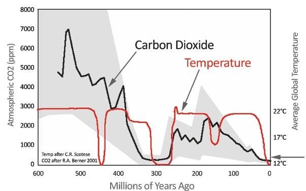 co2-temp-geological-past