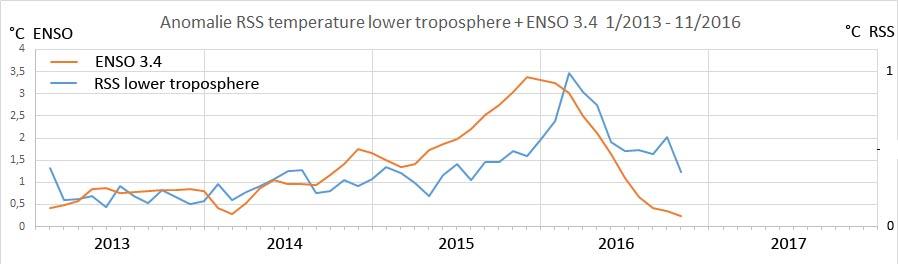 enso-rss-2013-2017