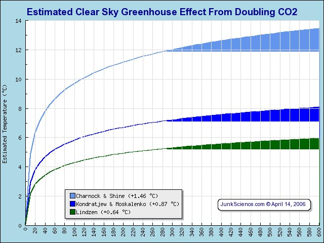 estimated crear sky greenhoue effect