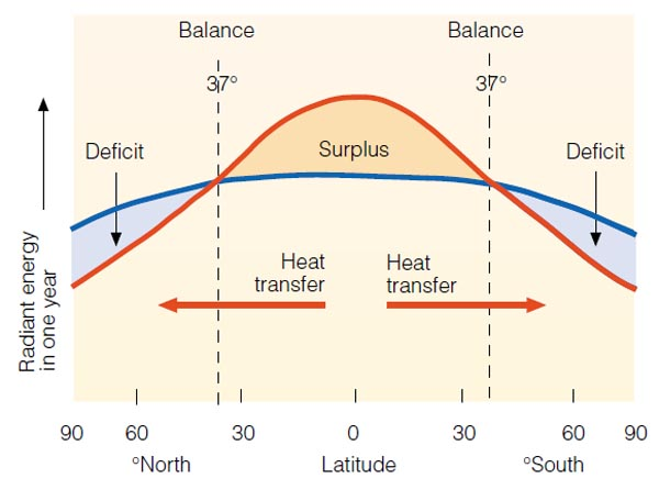 heat surplus deficit