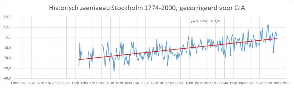 hist zeeniveau stockholm gecorr met trendlijn vert as brest