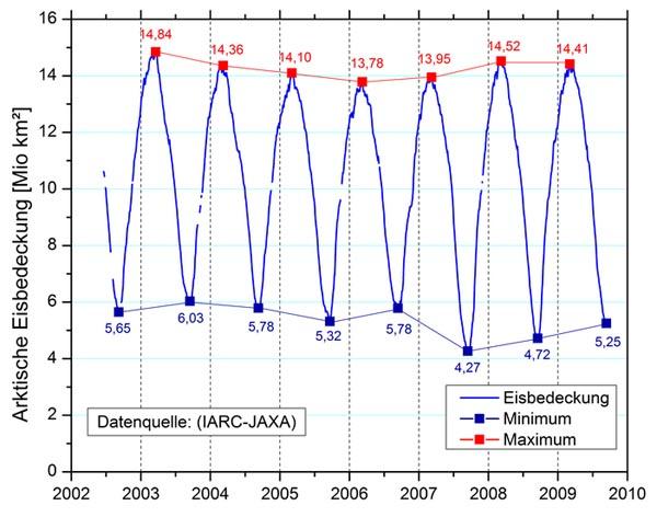 ijs arctic 2003 2009