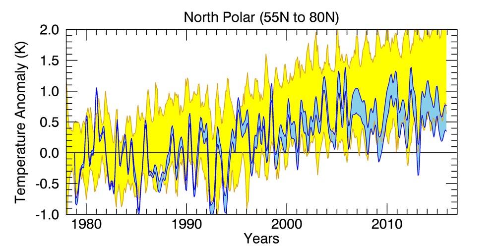 rss-north-polar-temp