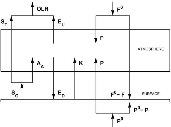 schematische stralingsbalans