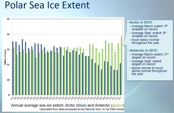 sea ice extend