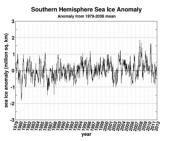 sh sea ice