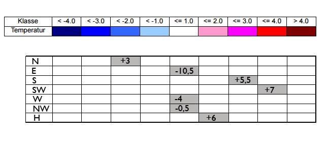 tabel lente