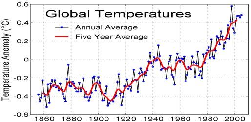 temp 1860-2000