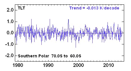 temp antarctic 79 2014