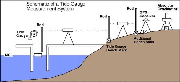 tide gauge system