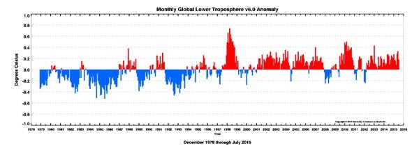 uah 1978 juli 2015 anomalie lt