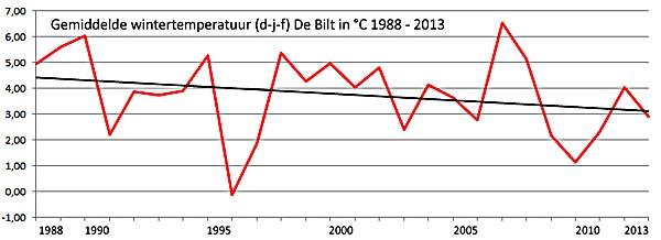 wintertemp de bilt 1988 2013