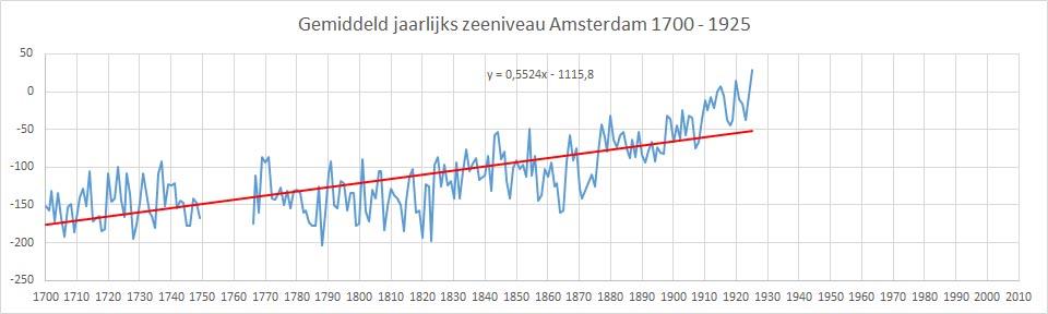 zeeniveau Amsterdam hst 1
