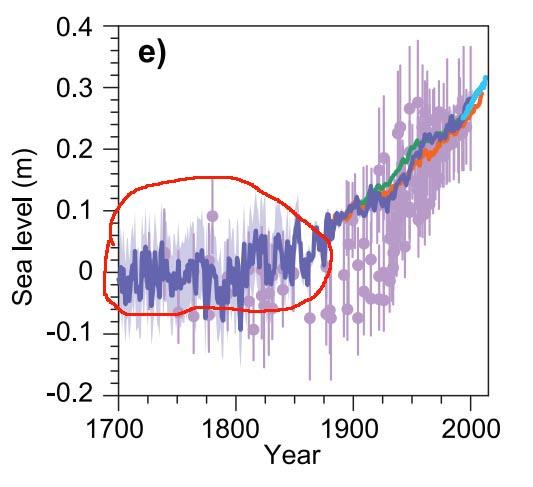 zeespiegel 1700 2015 ipcc ar5 rev