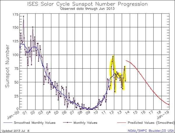 zonnecyclus 24